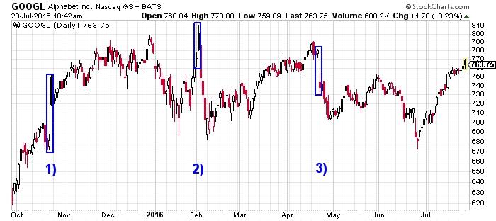 Alphabet Inc. NASDAQ Chart