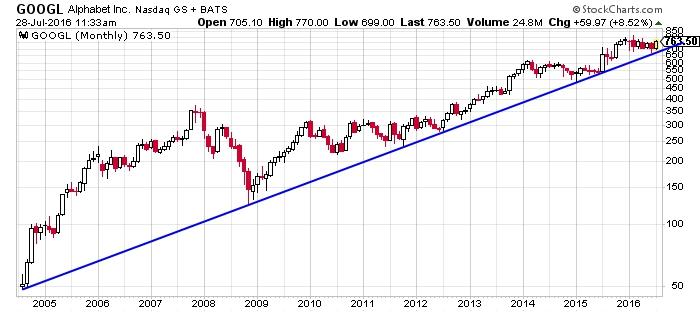 Alphabet Inc. NASDAQ INDX