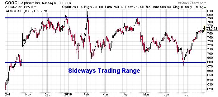 Alphabet Inc. NASDAQ