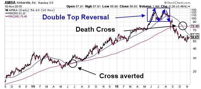 Ambarella Inc NASDAQ Chart