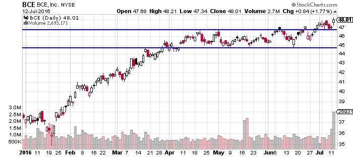 BCE Inc. Stock Chart