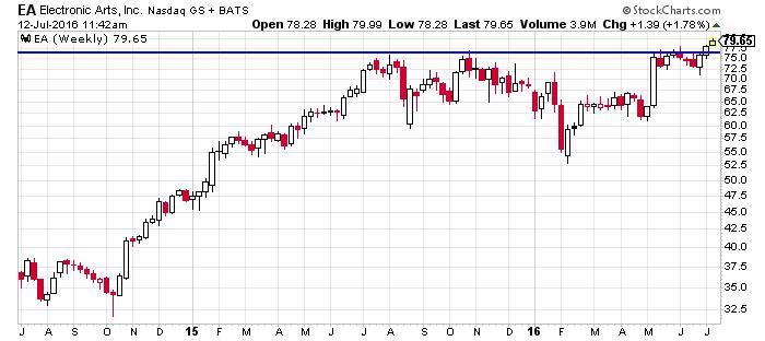 Electronic Arts Inc. NASDAQ Chart