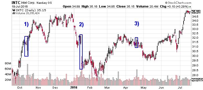 Intel Corp, Inc. NASDAQ Chart