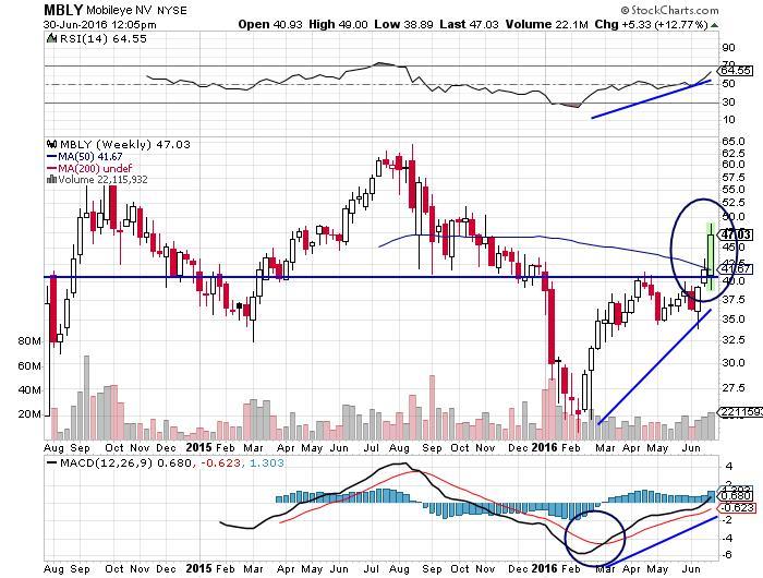 Mobileye stock NYSE Chart