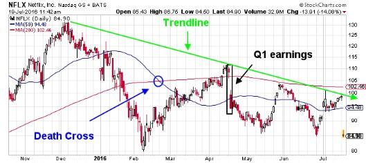 Netflix, Inc. NASDAQ Chart