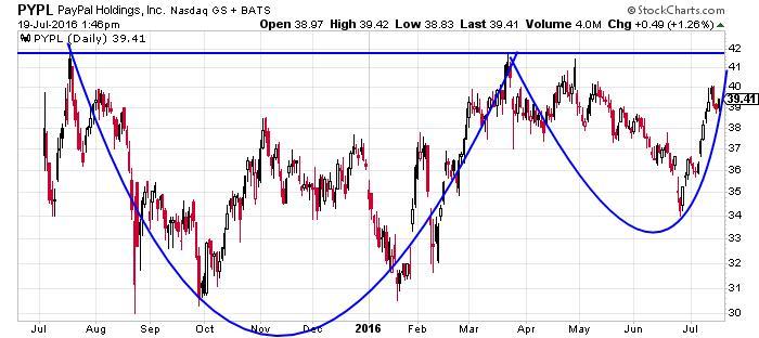 PayPal Holdings Inc NASDAQ Chart
