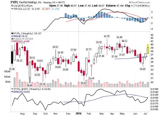 PayPal Holdings Inc NASDAQ INDX