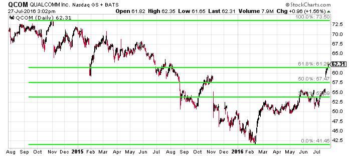 QUALCOMM, Inc. NASDAQ INDX