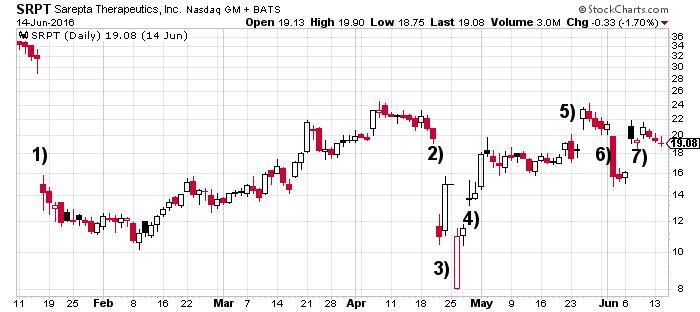 Sarepta Therapeutics Inc NASDAQ Chart