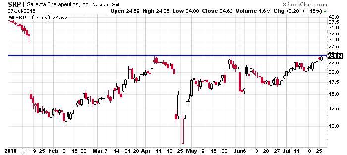 Sarepta Therapeutics Inc NASDAQ INDX