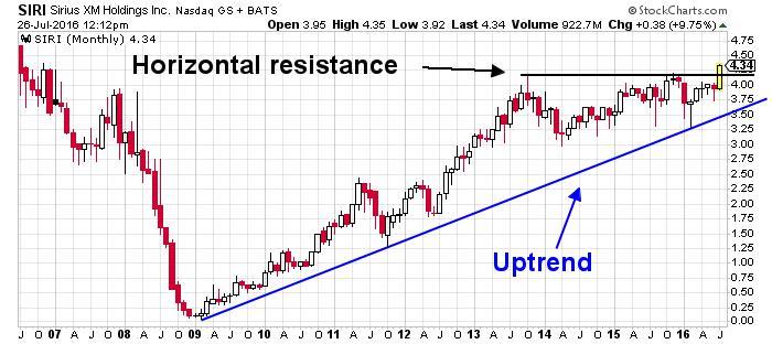 Sirius XM Holdings Inc. NASDAQ Chart