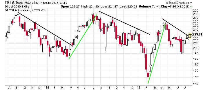 Tesla motors inc nasdaq tsla this chart shows where for Stock price tesla motors