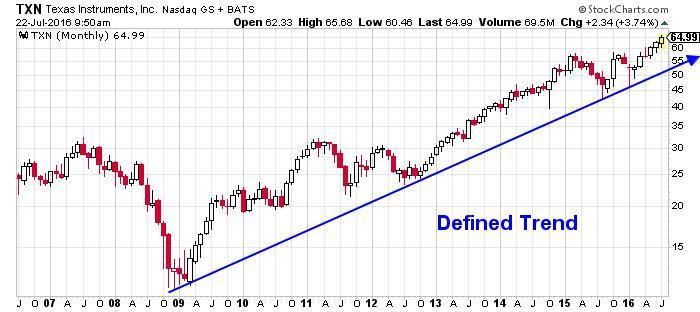 Texas Instruments Incorporated NASDAQ Index