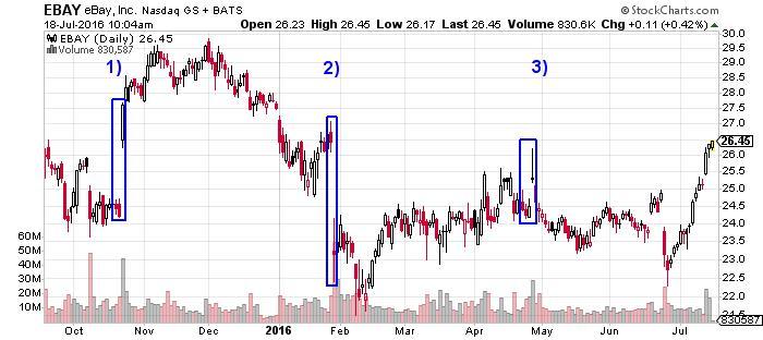eBay Inc NASDAQ INDX