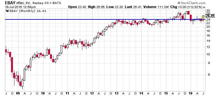 eBay Inc NASDAQ