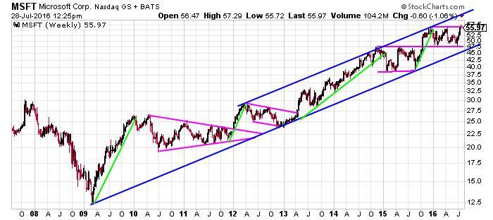 microsoft corp nasdaq gs bat chart 1