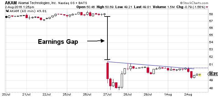 Akamai Technologies, Inc. NASDAQ
