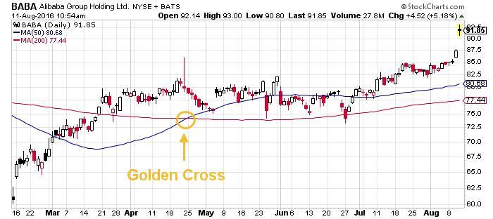 Alibaba Group Holding Inc. NYSE Chart