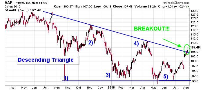 Apple Inc. NASDAQ Chart