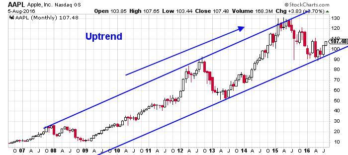 Apple Inc. NASDAQ INDX