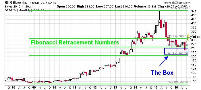 Biogen Inc NASDAQ Chart