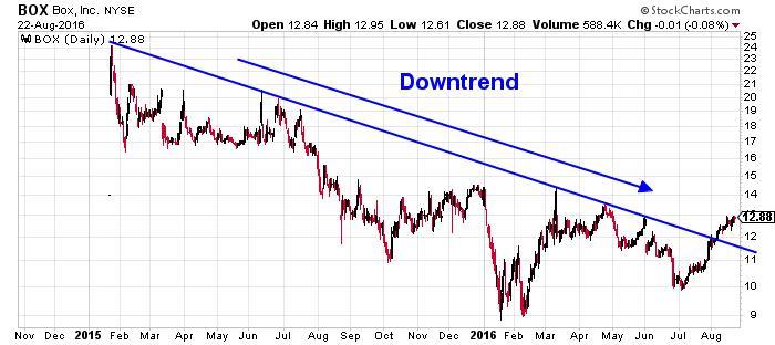 Box Inc NYSE Chart