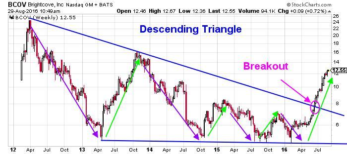 Brightcove Inc NASDAQ Chart