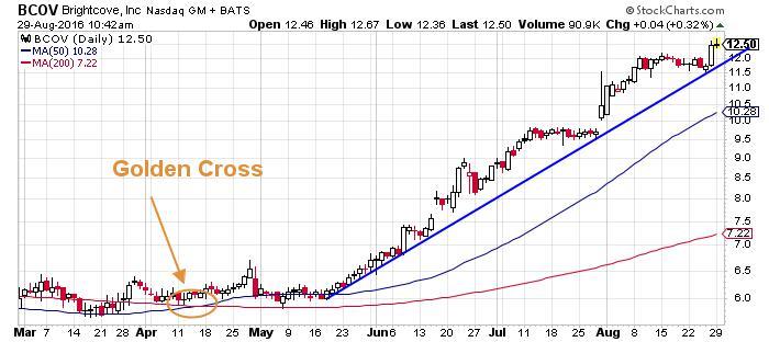 Brightcove Inc NASDAQ INDX