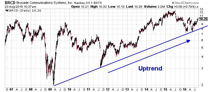 Brocade Communications Systems Inc NASDAQ Chart