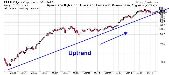 Celgene Corporation NASDAQ Chart