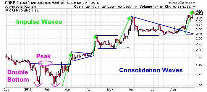 Corbus Pharmaceuticals Holdings Inc NASDAQ Chart