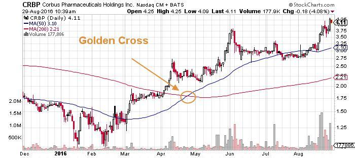 Corbus Pharmaceuticals Holdings Inc NASDAQ INDX