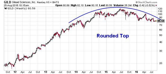 Gilead Sciences, Inc. NASDAQ Chart
