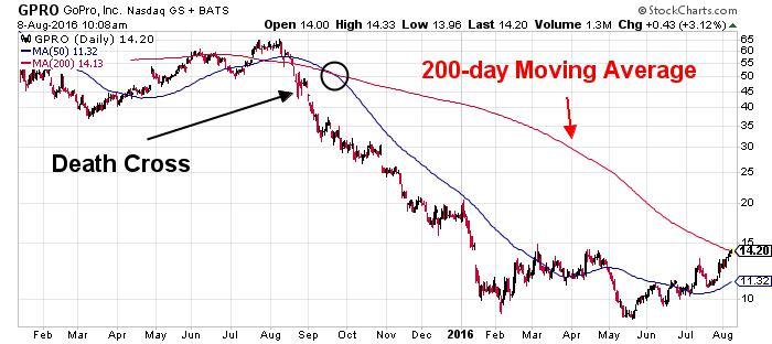 GoPro Inc NASDAQ Chart