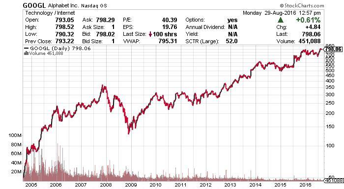 Google NASDAQ Chart