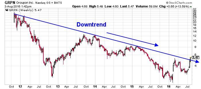 Groupon Inc NASDAQ Chart