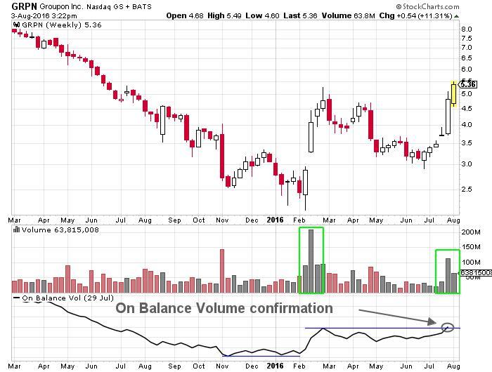 Groupon Inc NASDAQ
