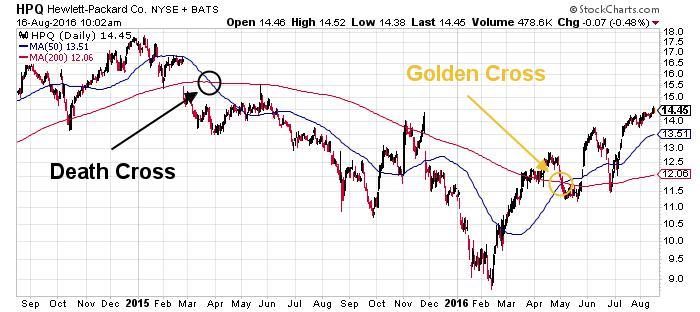 HP Inc. NYSE Chart