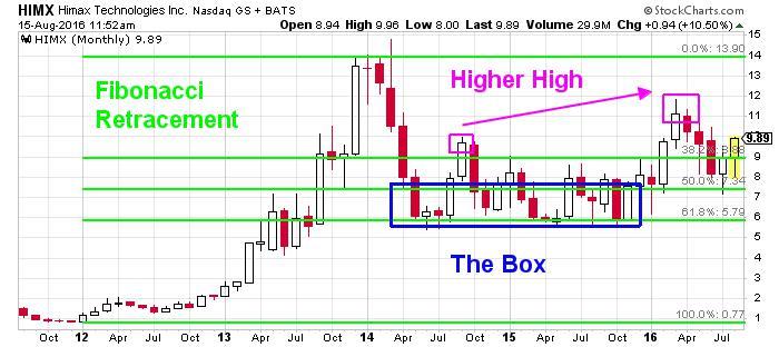 Himax Technologies, Inc. NASDAQ Chart