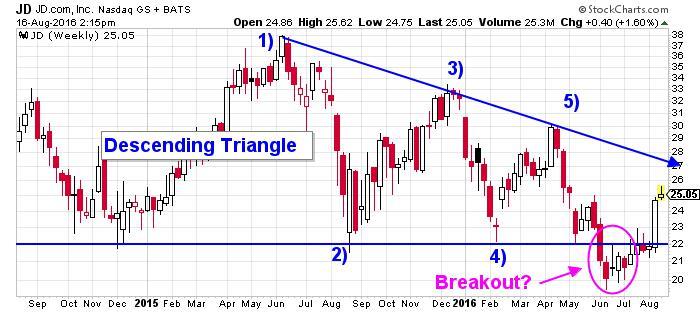 JD.com Inc.  NASDAQ Chart