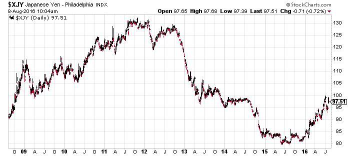 Japanese yen INDX