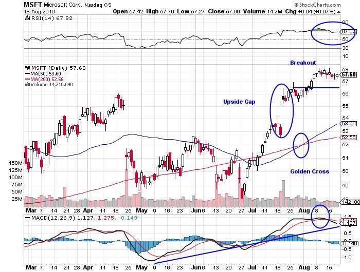 Microsoft Corporation NASDAQ Chart