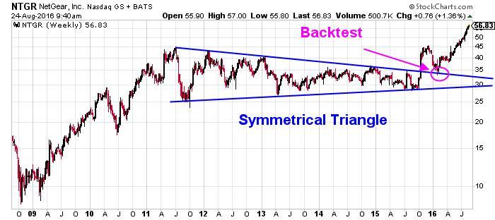 NetGear, Inc. NASDAQ Chart