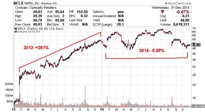 Netflix Inc NASDAQ INDX