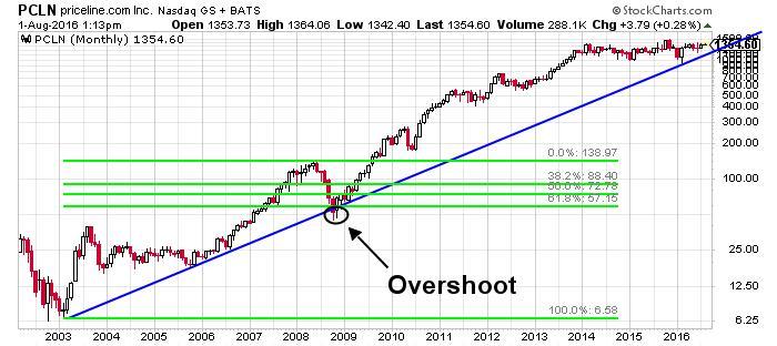 Priceline Group Inc NASDAQ Chart