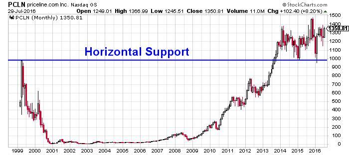 Priceline Group Inc NASDAQ INDX