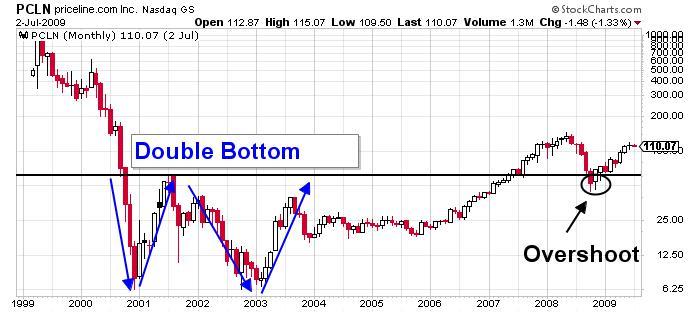 Priceline Group Inc NASDAQ