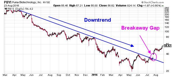 Puma Biotechnology Inc NYSE Chart