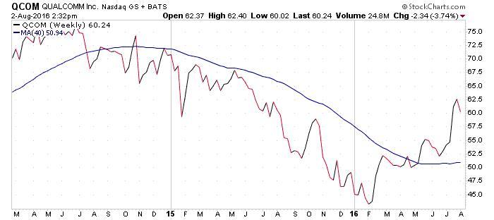 QUALCOMM, Inc. NASDAQ Chart