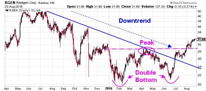 Repligen Corporation NASDAQ Chart